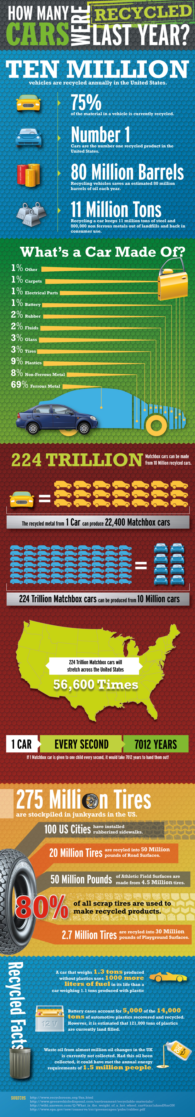 How many cars were recycled last year