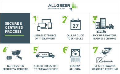 Electronic Recycling and E-Waste Image