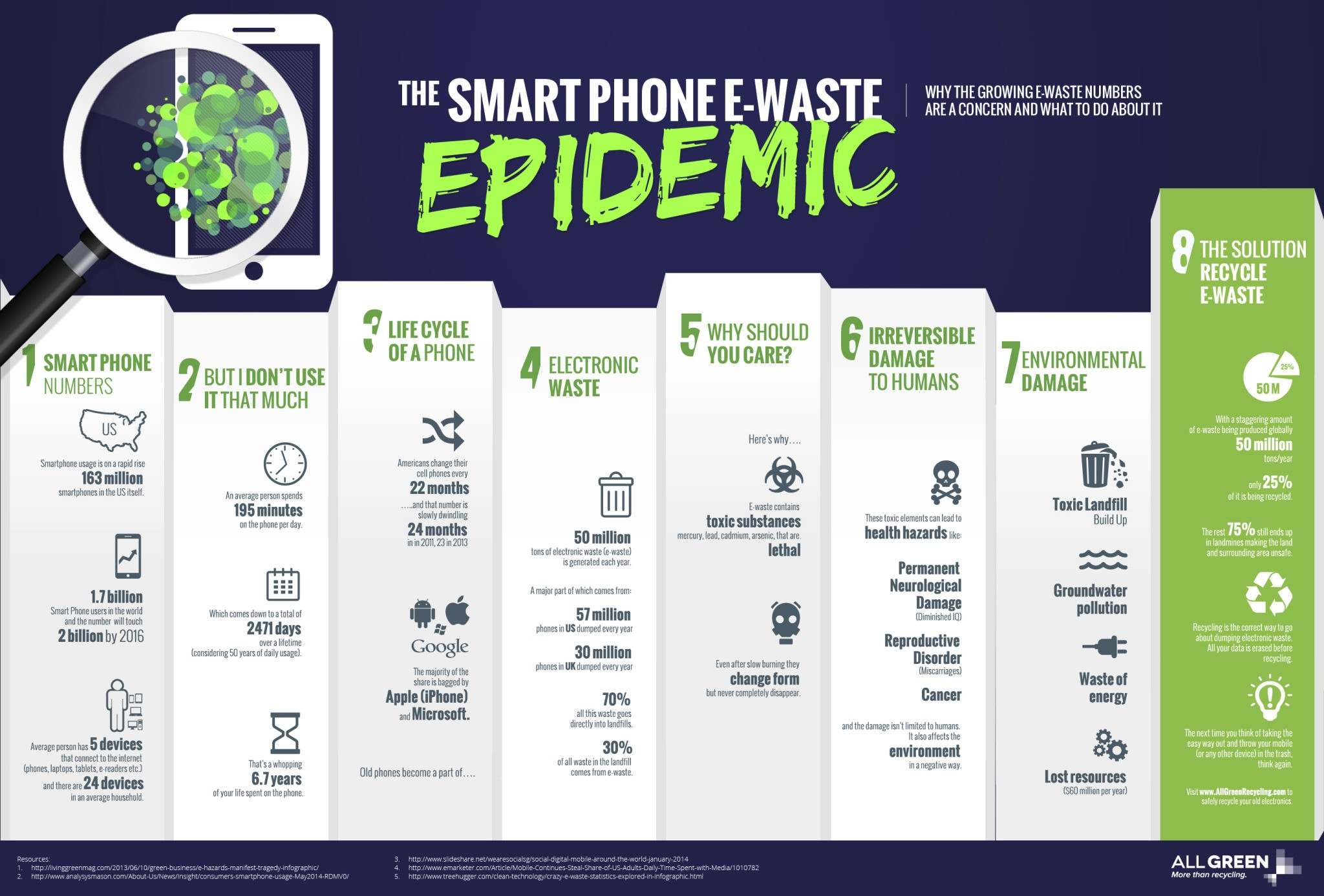 Cell Phone E-Waste Epidemic Infographic