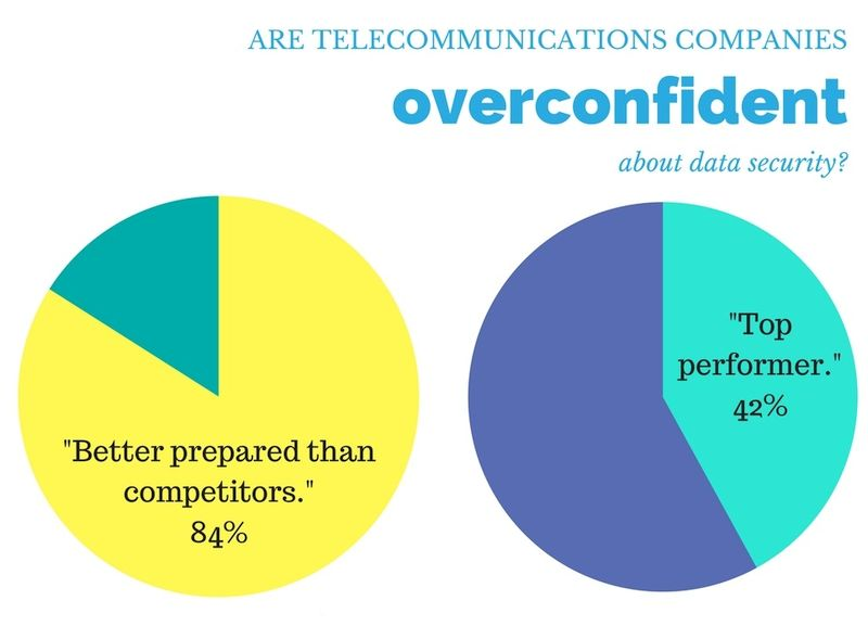 telecommunications companies overconfident about data security