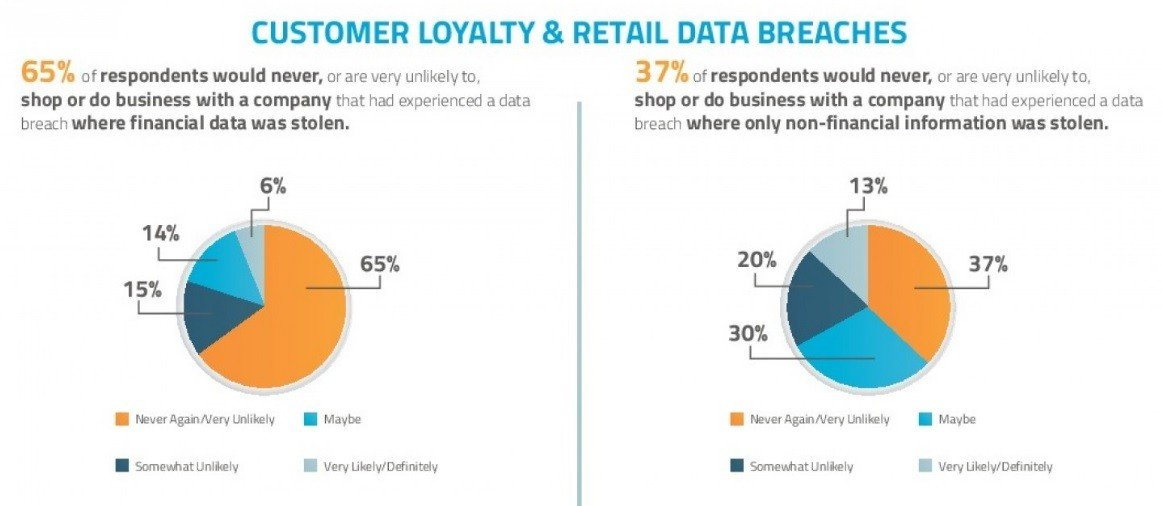 Consumer Loyalty After Electronics Retail Data Breach