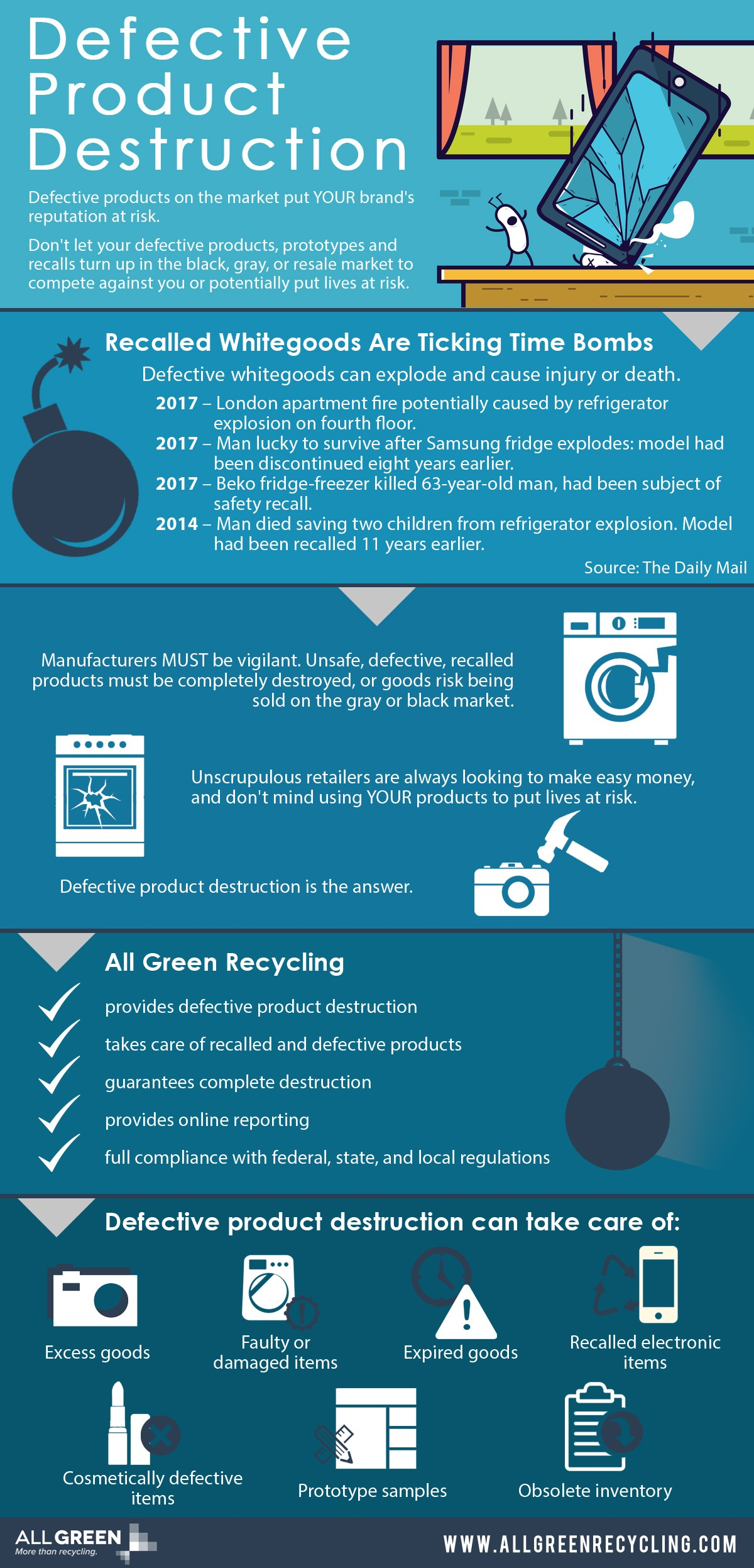 Defective Product Destruction Infographic - AGR