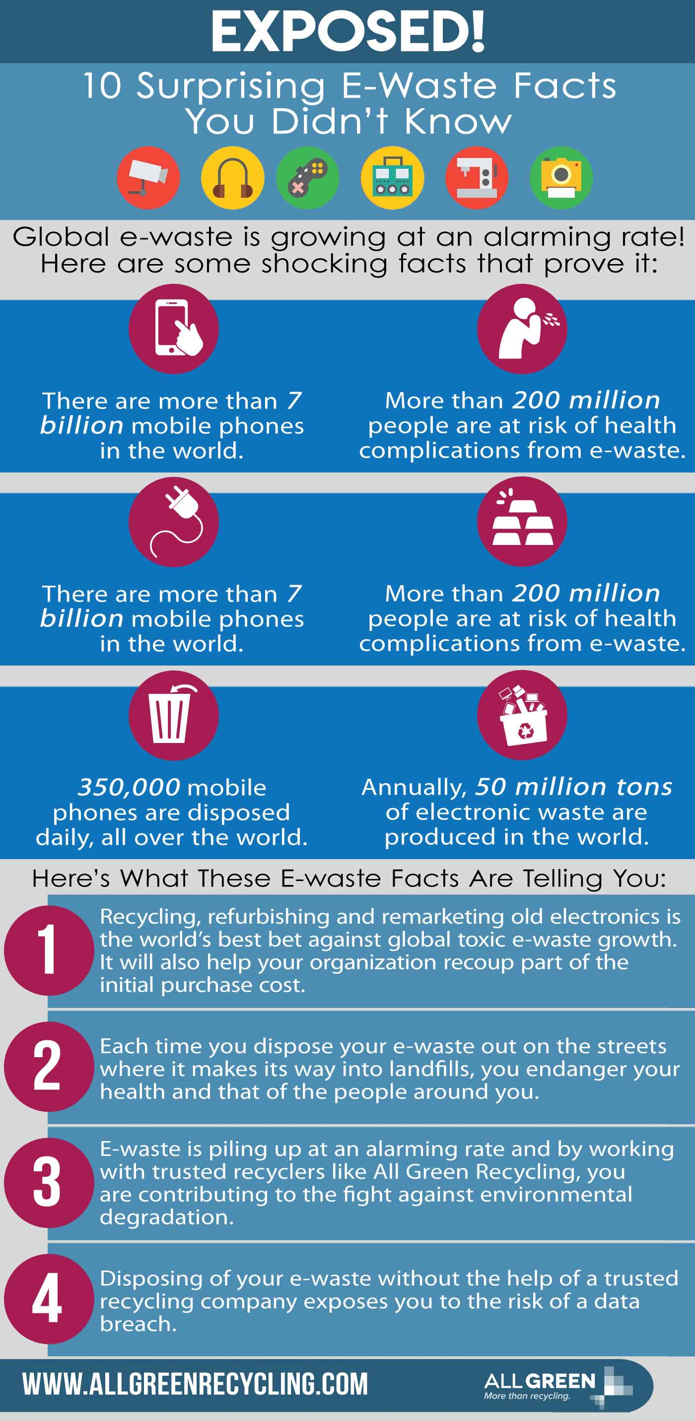 E-waste Facts Infographic