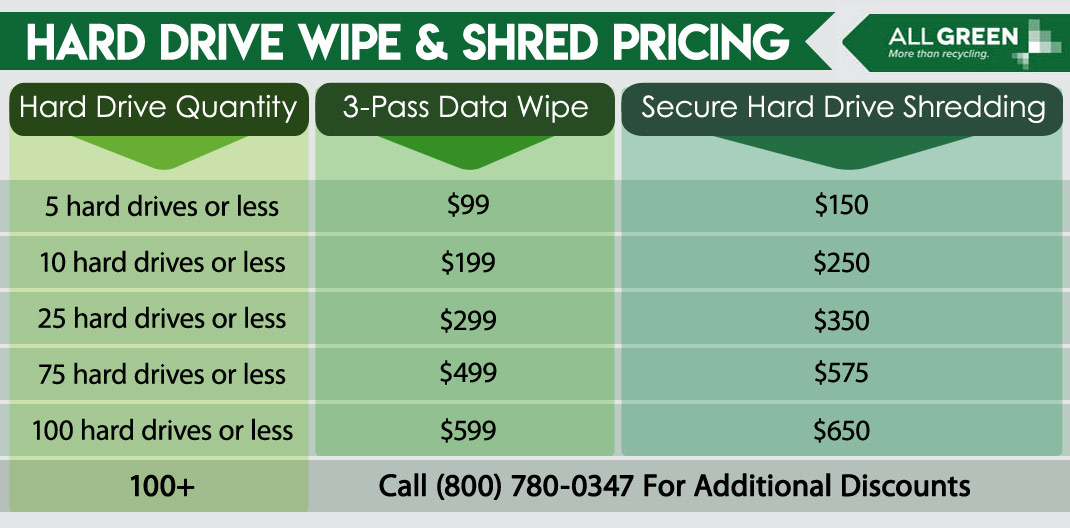 Hard-Drive-Wipe-&-Shred-Pricing-Table